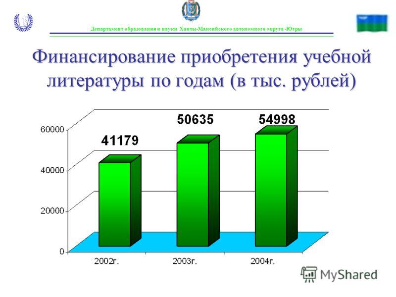 Департамент образования и науки Ханты-Мансийского автономного округа -Югры Финансирование приобретения учебной литературы по годам (в тыс. рублей)