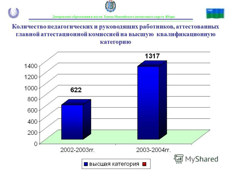 Департамент образования и науки Ханты-Мансийского автономного округа -Югры Количество педагогических и руководящих работников, аттестованных главной аттестационной комиссией на высшую квалификационную категорию