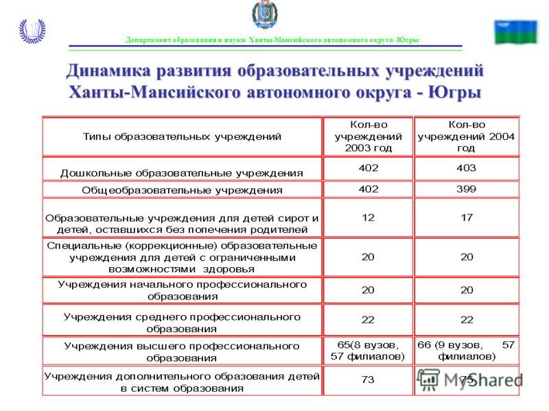 Департамент образования и науки Ханты-Мансийского автономного округа -Югры Динамика развития образовательных учреждений Ханты-Мансийского автономного округа - Югры