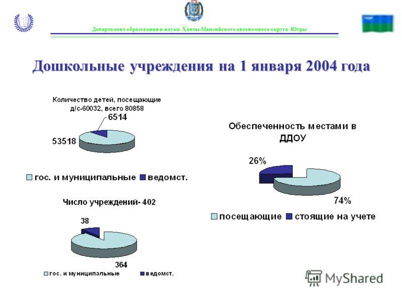Департамент образования и науки Ханты-Мансийского автономного округа -Югры Дошкольные учреждения на 1 января 2004 года