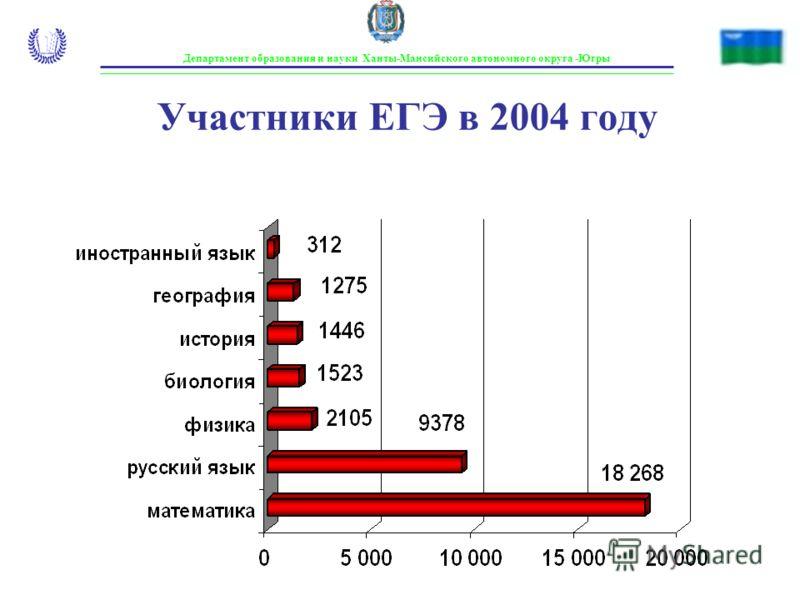 Департамент образования и науки Ханты-Мансийского автономного округа -Югры Участники ЕГЭ в 2004 году