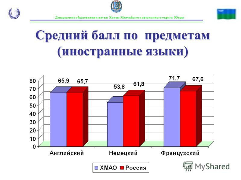 Департамент образования и науки Ханты-Мансийского автономного округа -Югры Средний балл по предметам (иностранные языки)
