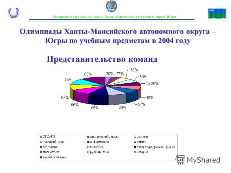 Департамент образования и науки Ханты-Мансийского автономного округа -Югры Олимпиады Ханты-Мансийского автономного округа – Югры по учебным предметам в 2004 году Представительство команд