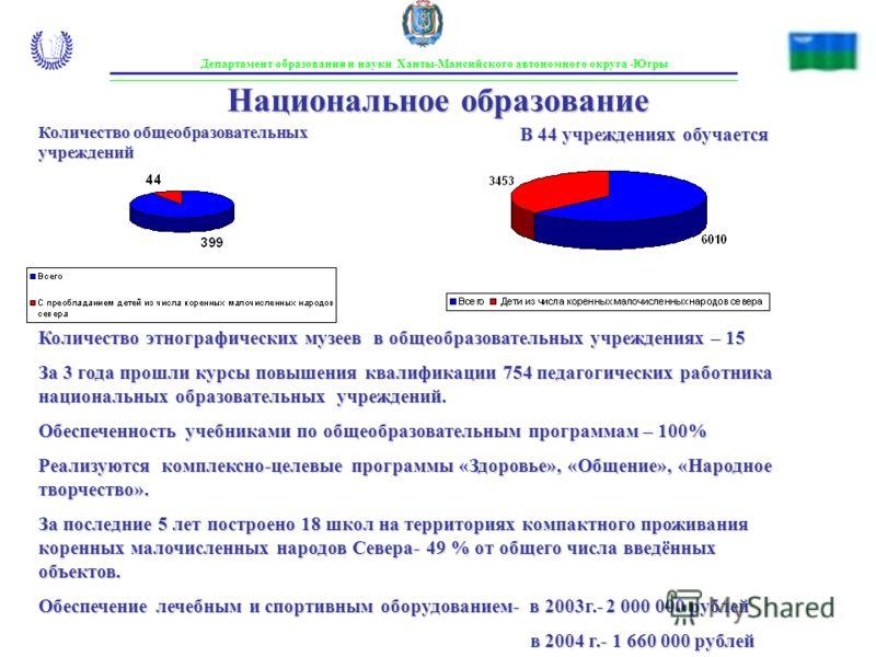 Департамент образования и науки Ханты-Мансийского автономного округа -Югры Национальное образование Количество общеобразовательных учреждений В 44 учреждениях обучается Количество этнографических музеев в общеобразовательных учреждениях – 15 За 3 год