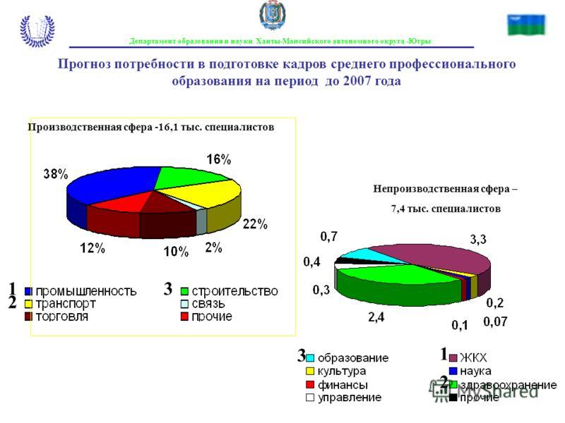 Прогноз потребности в подготовке кадров среднего профессионального образования на период до 2007 года Непроизводственная сфера – 7,4 тыс. специалистов Производственная сфера -16,1 тыс. специалистов 1 2 3 1 2 3 Департамент образования и науки Ханты-Ма