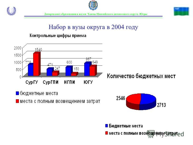 Набор в вузы округа в 2004 году