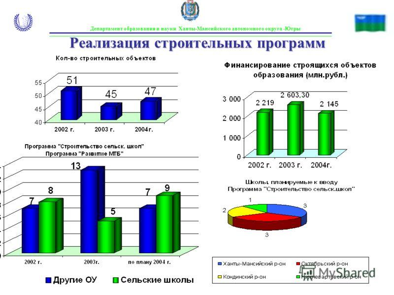 Департамент образования и науки Ханты-Мансийского автономного округа -Югры Реализация строительных программ