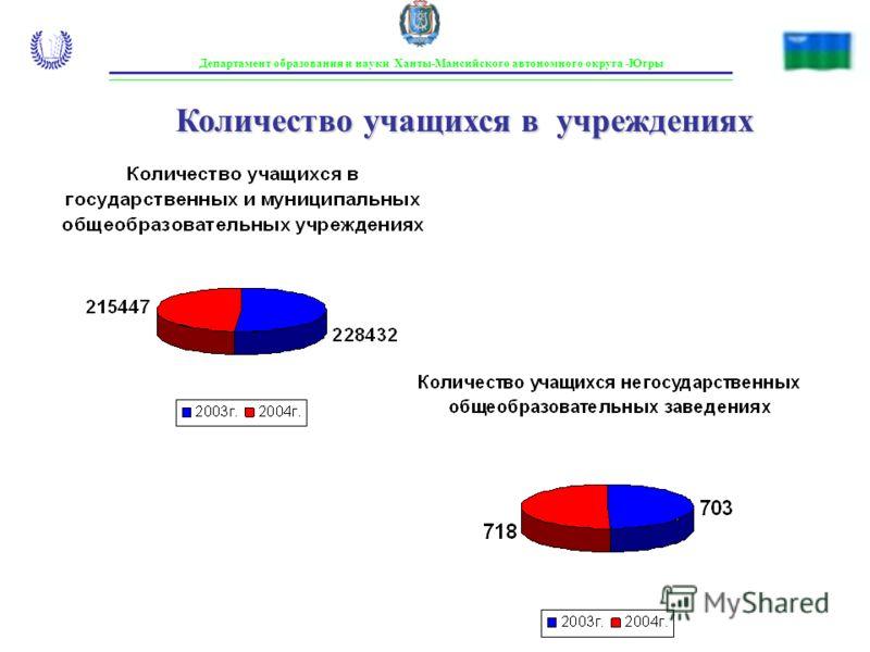 Департамент образования и науки Ханты-Мансийского автономного округа -Югры Количество учащихся в учреждениях
