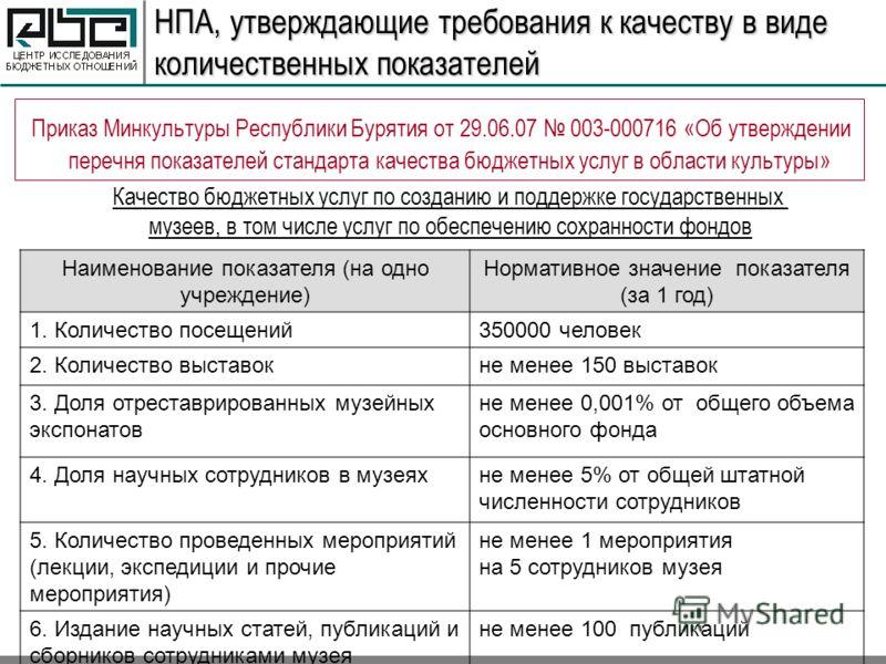 НПА, утверждающие требования к качеству в виде количественных показателей Качество бюджетных услуг по созданию и поддержке государственных музеев, в том числе услуг по обеспечению сохранности фондов Наименование показателя (на одно учреждение) Нормат