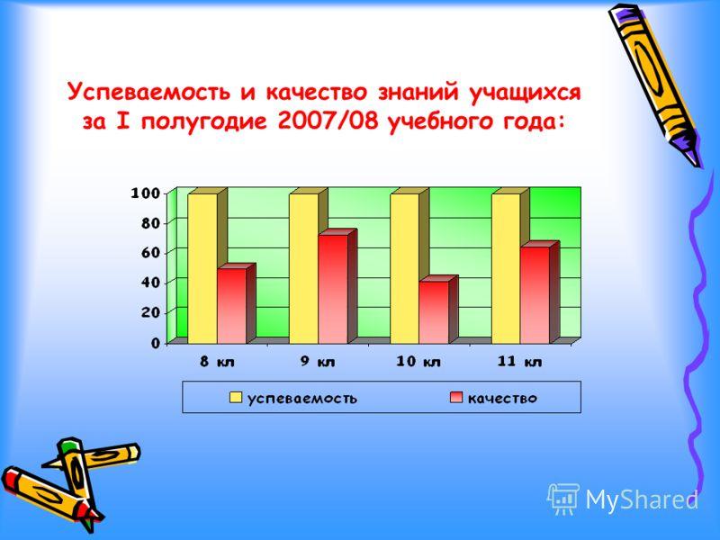 Успеваемость и качество знаний учащихся за I полугодие 2007/08 учебного года:
