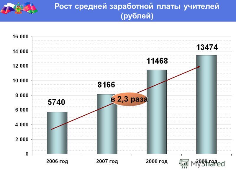 Рост средней заработной платы учителей (рублей) рублей в 2,3 раза