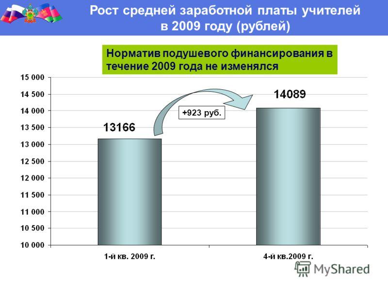 Рост средней заработной платы учителей в 2009 году (рублей) Норматив подушевого финансирования в течение 2009 года не изменялся +923 руб.