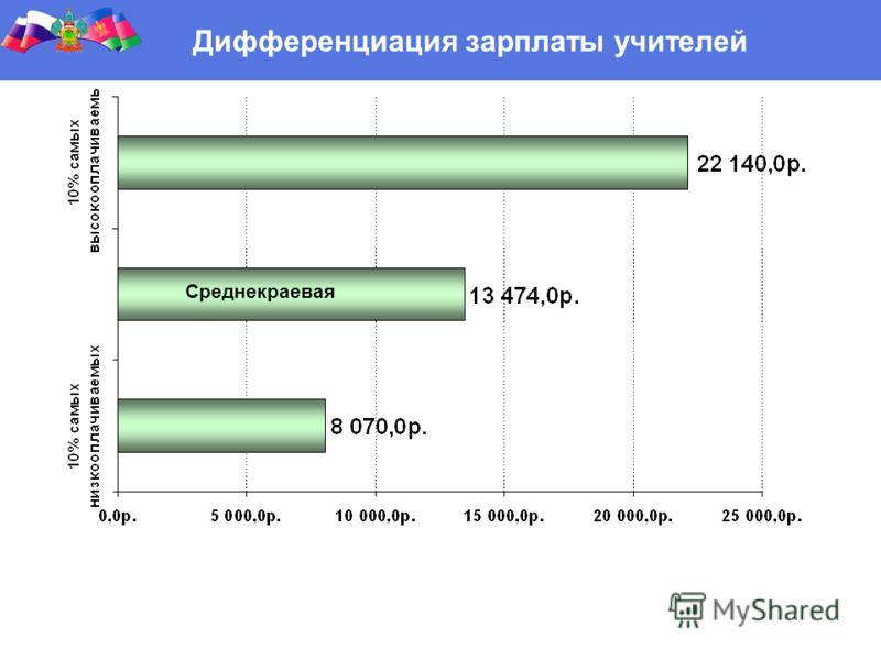 Дифференциация зарплаты учителей Среднекраевая