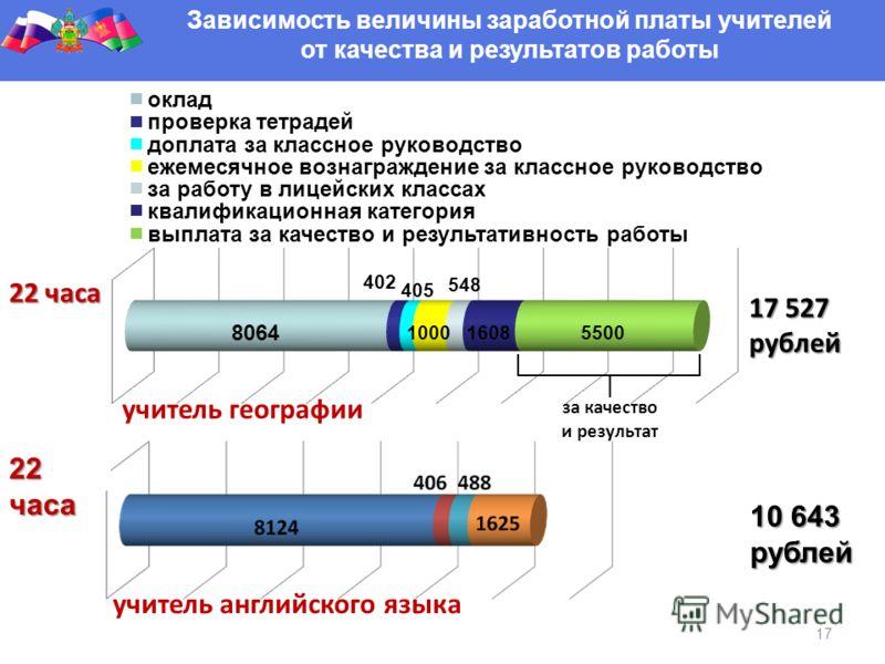 22 часа учитель английского языка 10 643 рублей 17 Зависимость величины заработной платы учителей от качества и результатов работы
