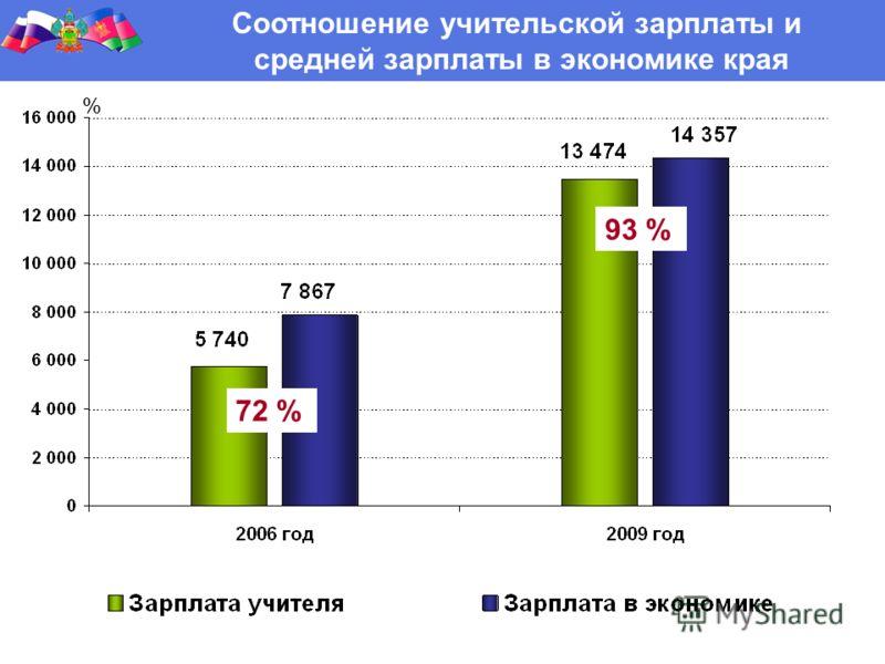 Соотношение учительской зарплаты и средней зарплаты в экономике края 72 % 93 % %