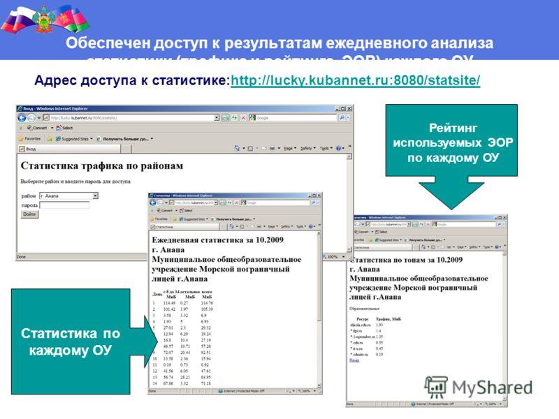 Адрес доступа к статистике:http://lucky.kubannet.ru:8080/statsite/http://lucky.kubannet.ru:8080/statsite/ Обеспечен доступ к результатам ежедневного анализа статистики (трафика и рейтинга ЭОР) каждого ОУ Статистика по каждому ОУ Рейтинг используемых