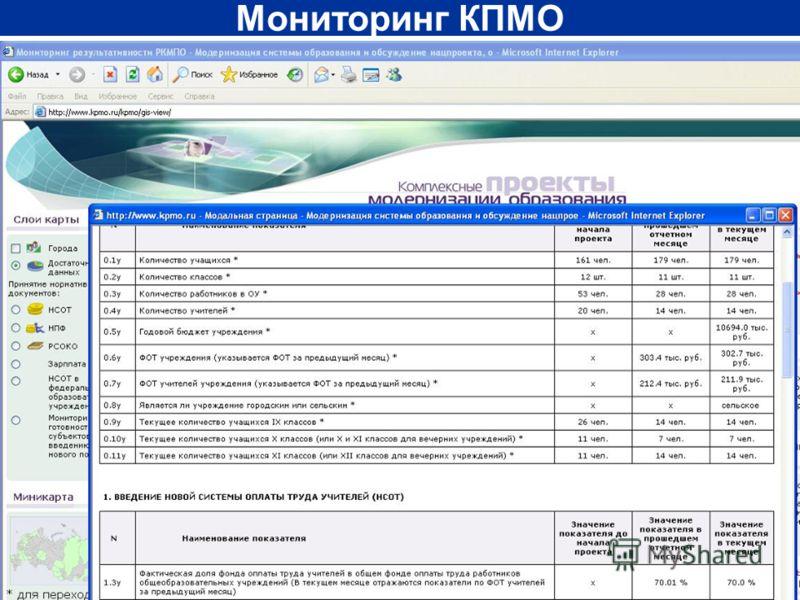 Мониторинг КПМО