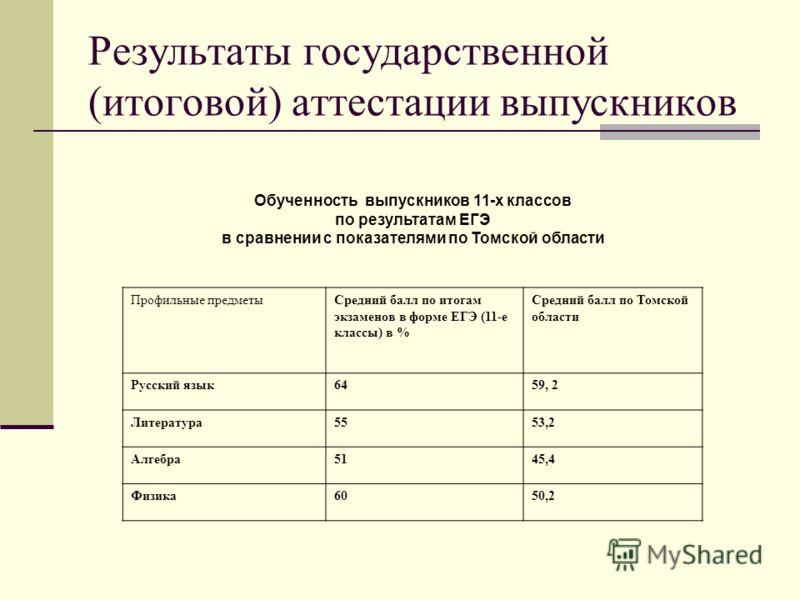 Результаты государственной (итоговой) аттестации выпускников Обученность выпускников 11-х классов по результатам ЕГЭ в сравнении с показателями по Томской области Профильные предметыСредний балл по итогам экзаменов в форме ЕГЭ (11-е классы) в % Средн