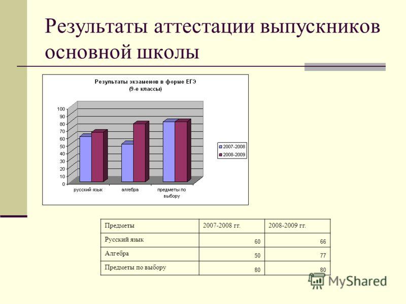 Результаты аттестации выпускников основной школы Предметы2007-2008 гг.2008-2009 гг. Русский язык 6066 Алгебра 5077 Предметы по выбору 80