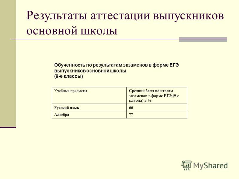 Результаты аттестации выпускников основной школы Обученность по результатам экзаменов в форме ЕГЭ выпускников основной школы (9-е классы) Учебные предметыСредний балл по итогам экзаменов в форме ЕГЭ (9-е классы) в % Русский язык66 Алгебра77