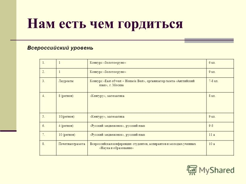 Нам есть чем гордиться Всероссийский уровень 1.1Конкурс «Золотое руно»6 кл. 2.1Конкурс «Золотое руно»9 кл. 3.ЛауреатыКонкурс «East of west – Home is Best», организатор газета «Английский язык», г. Москва 7-8 кл. 4.8 (регион)«Кенгуру», математика8 кл.