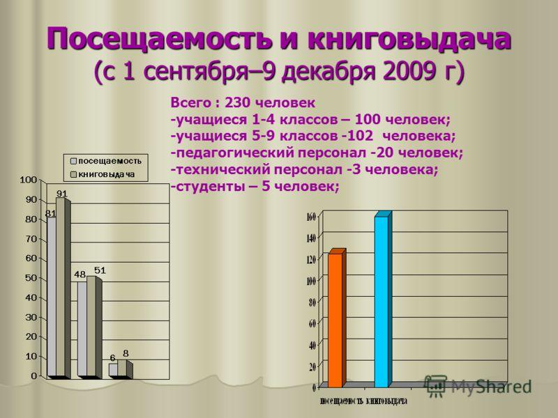 Посещаемость и книговыдача (с 1 сентября–9 декабря 2009 г) Всего : 230 человек -учащиеся 1-4 классов – 100 человек; -учащиеся 5-9 классов -102 человека; -педагогический персонал -20 человек; -технический персонал -3 человека; -студенты – 5 человек;