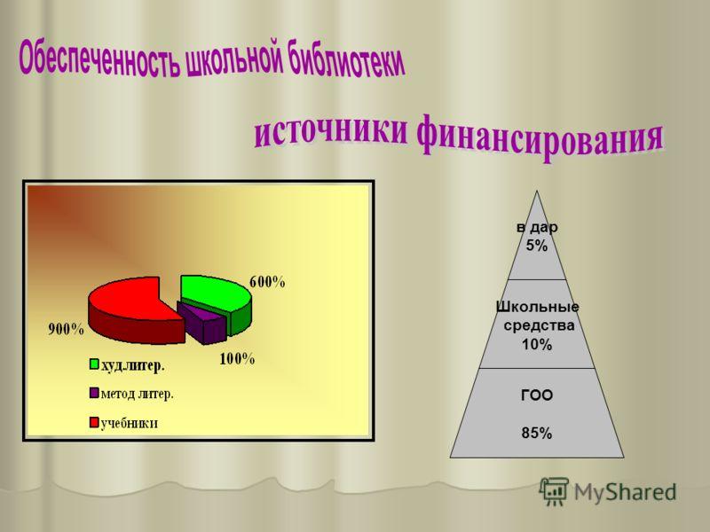 в дар 5% Школьные средства 10% ГОО 85%