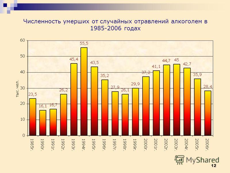 12 Численность умерших от случайных отравлений алкоголем в 1985-2006 годах