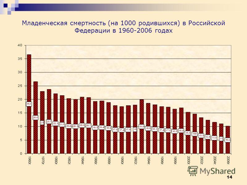 14 Младенческая смертность (на 1000 родившихся) в Российской Федерации в 1960-2006 годах