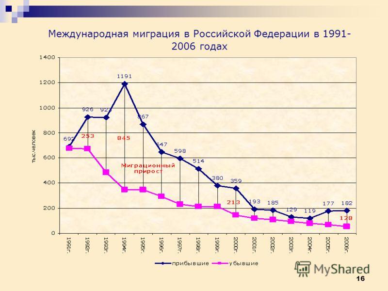 16 Международная миграция в Российской Федерации в 1991- 2006 годах