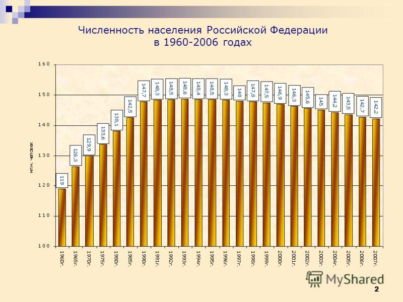 2 Численность населения Российской Федерации в 1960-2006 годах