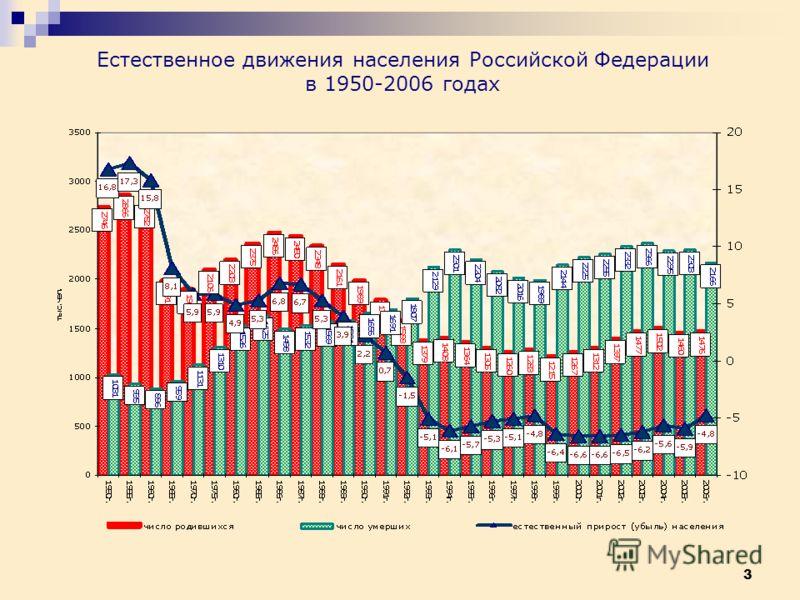 3 Естественное движения населения Российской Федерации в 1950-2006 годах