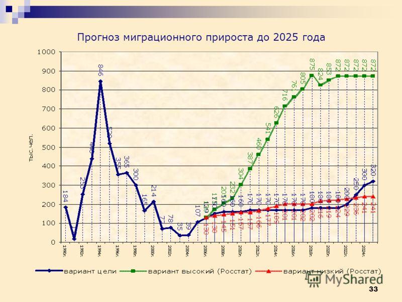 33 Прогноз миграционного прироста до 2025 года