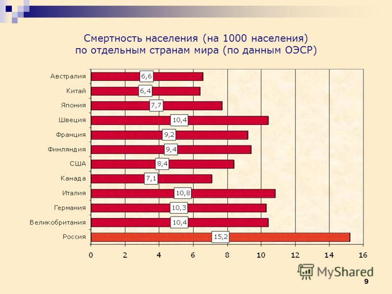 9 Смертность населения (на 1000 населения) по отдельным странам мира (по данным ОЭСР)