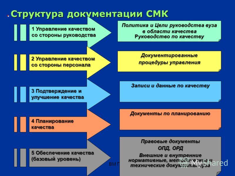 ВМ Григ153 3 Документы СМК 3 Документы СМК