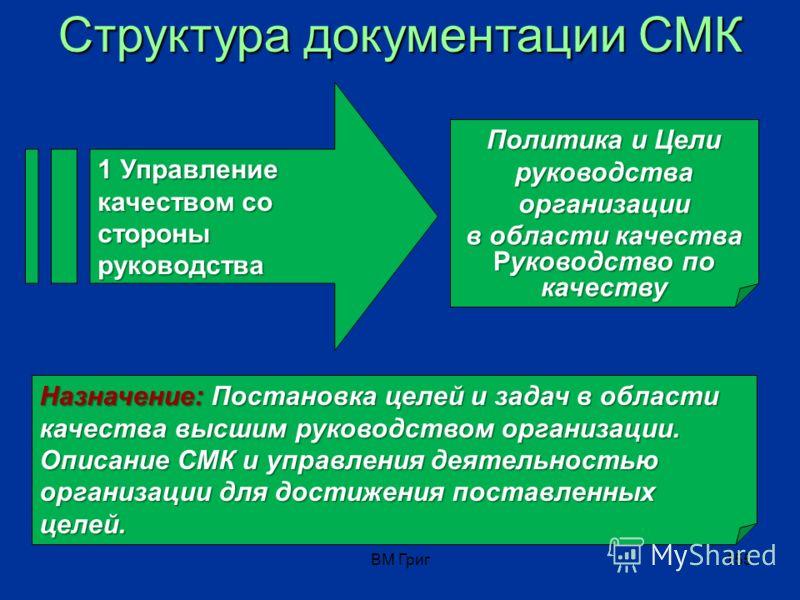 ВМ Григ154 Структура документации СМК Структура документации СМК 1 Управление качеством со стороны руководства 2 Управление качеством со стороны персонала Политика и Цели руководства вуза в области качества Руководство по качеству Документированные п