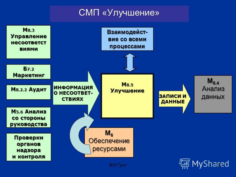 ВМ Григ172 Примеры описания процессов