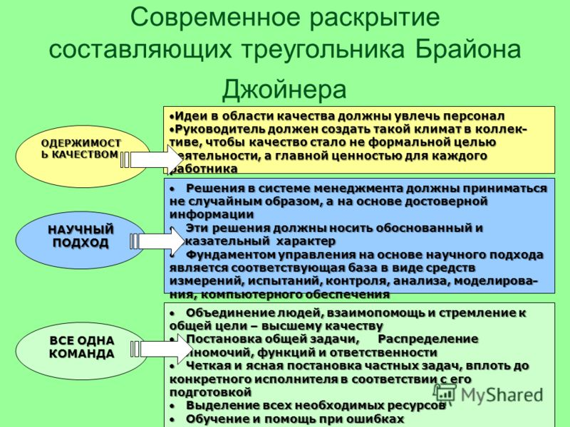 ВМ Григ52 ОДЕРЖИМОСТЬ КАЧЕСТВОМ ВСЕ ОДНА КОМАНДА НАУЧНЫЙПОДХОД Треугольник Брайана Джойнера