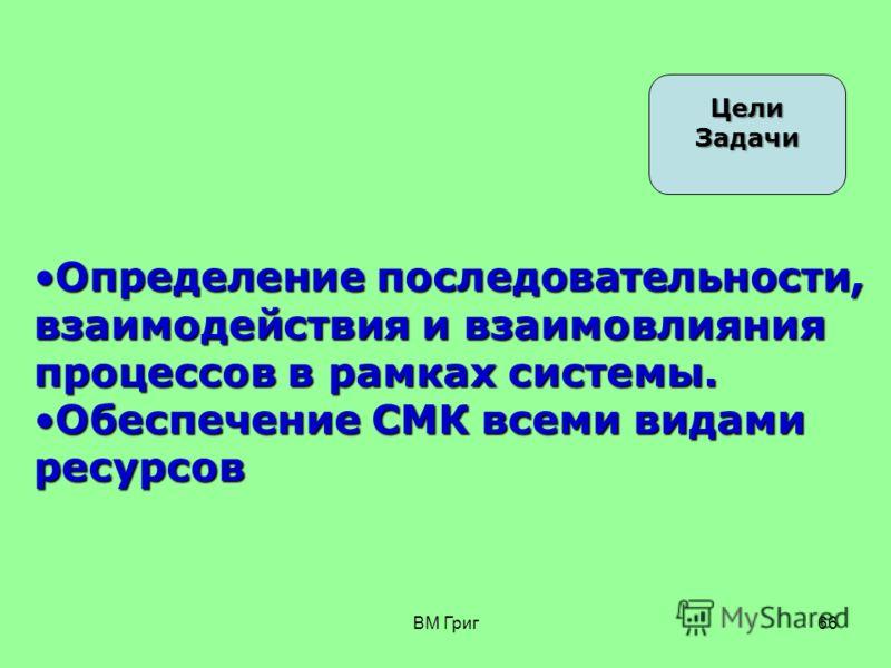 ВМ Григ65 Три сквозных действия 1 М (миссия) В (видение) С (стратегия) Б (бизнес-план) М (миссия) В (видение) С (стратегия) Б (бизнес-план) 2 П (политика) Ц (цели в обл. качества) ОС (орг.структура) ШР (штатное расписание) МПО (матрица полн. и отв.)