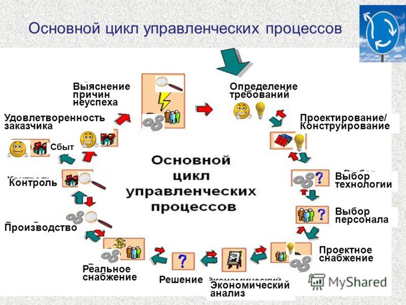11 Основной цикл управленческих процессов Выяснение причин неуспеха Определение требований Проектирование/ Конструирование Выбор технологии Выбор персонала Проектное снабжение Экономический анализ Решение Реальное снабжение Производство Контроль Сбыт