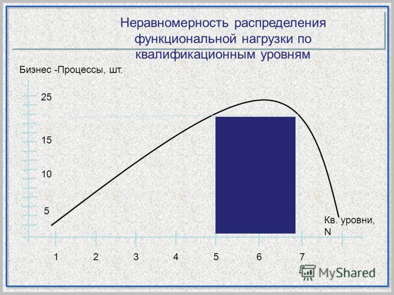 Неравномерность распределения функциональной нагрузки по квалификационным уровням 25 15 10 5 1234567 Бизнес -Процессы, шт. Кв. уровни, N