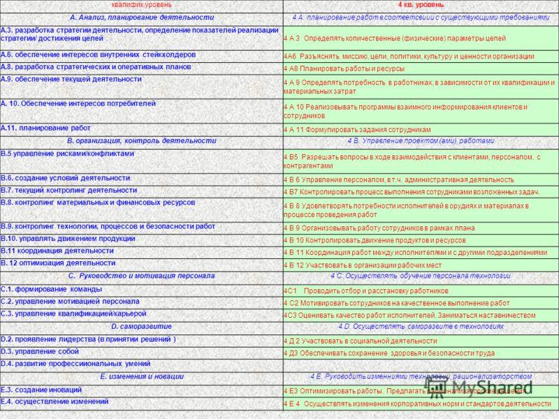 квалифик.уровень4 кв. уровень А. Анализ, планирование деятельности4 А. планирование работ в соответсвиии с существующими требованиями А.3. разработка стратегии деятельности, определение показателей реализации стратегии/ достижения целей 4 А 3 Определ