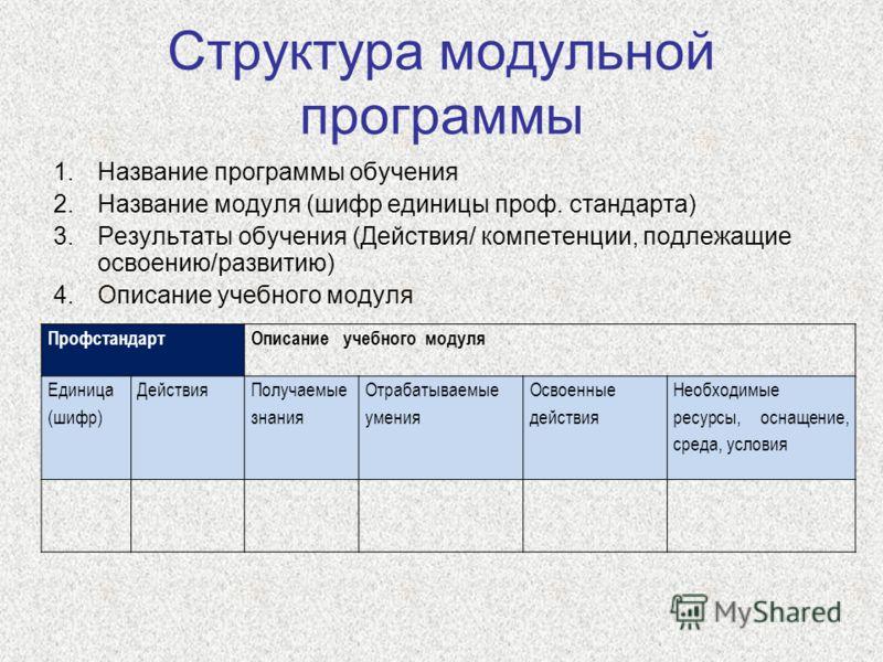 Структура модульной программы 1.Название программы обучения 2.Название модуля (шифр единицы проф. стандарта) 3.Результаты обучения (Действия/ компетенции, подлежащие освоению/развитию) 4.Описание учебного модуля ПрофстандартОписание учебного модуля Е