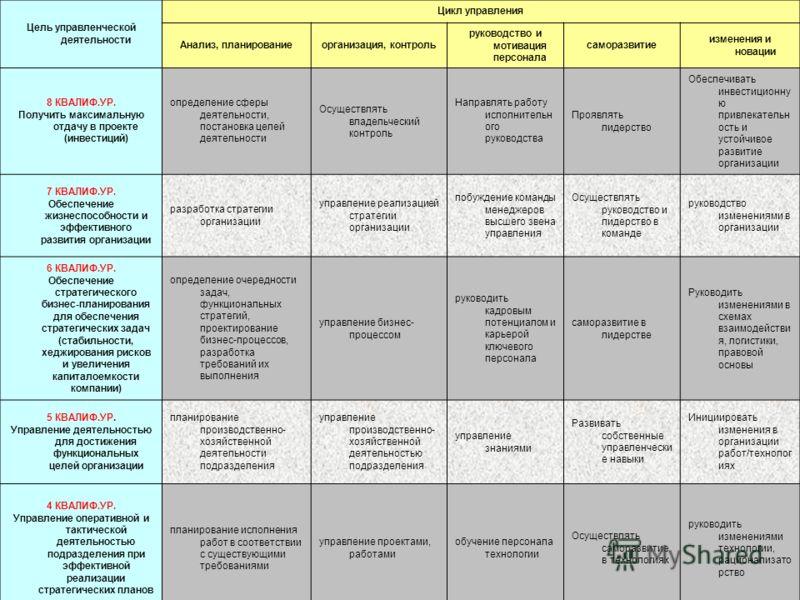 Цель управленческой деятельности Цикл управления Анализ, планированиеорганизация, контроль руководство и мотивация персонала саморазвитие изменения и новации 8 КВАЛИФ.УР. Получить максимальную отдачу в проекте (инвестиций) определение сферы деятельно