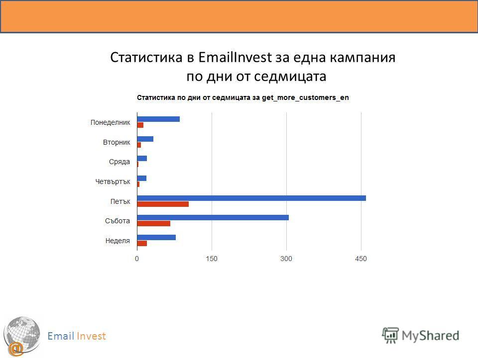Статистика в EmailInvest за една кампания по дни от седмицата