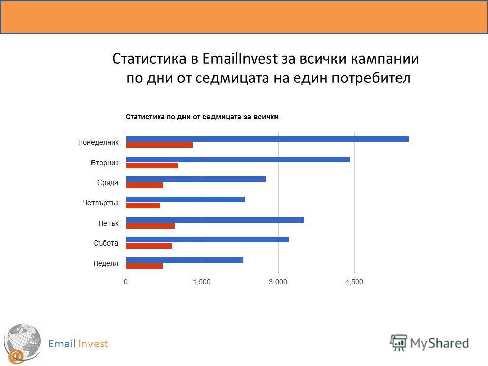 Email Invest Статистика в EmailInvest за всички кампании по дни от седмицата на един потребител