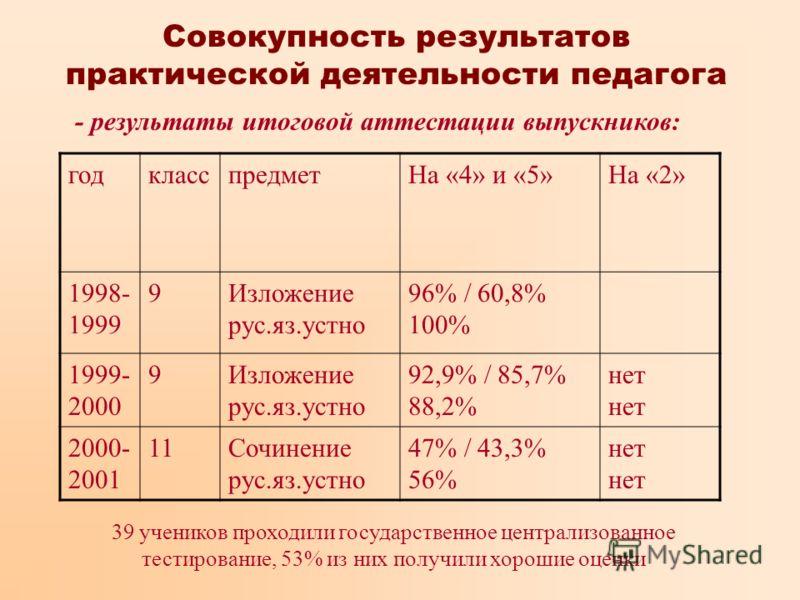 Совокупность результатов практической деятельности педагога - результаты итоговой аттестации выпускников: годкласспредметНа «4» и «5»На «2» 1998- 1999 9Изложение рус.яз.устно 96% / 60,8% 100% 1999- 2000 9Изложение рус.яз.устно 92,9% / 85,7% 88,2%нет