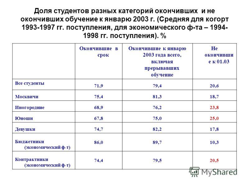 Доля студентов разных категорий окончивших и не окончивших обучение к январю 2003 г. (Средняя для когорт 1993-1997 гг. поступления, для экономического ф-та – 1994- 1998 гг. поступления). % Окончившие в срок Окончившие к январю 2003 года всего, включа