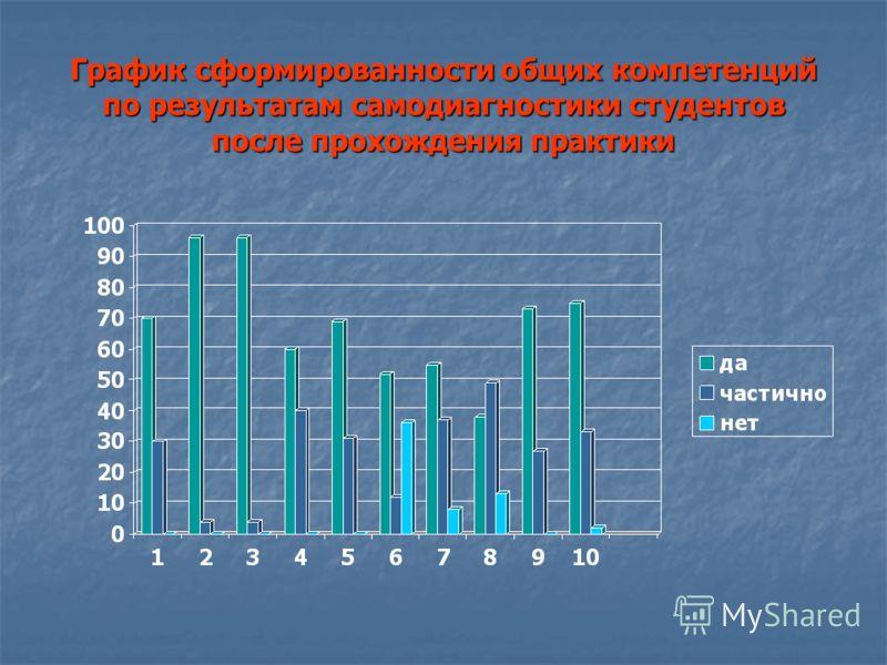 График сформированности общих компетенций по результатам самодиагностики студентов после прохождения практики