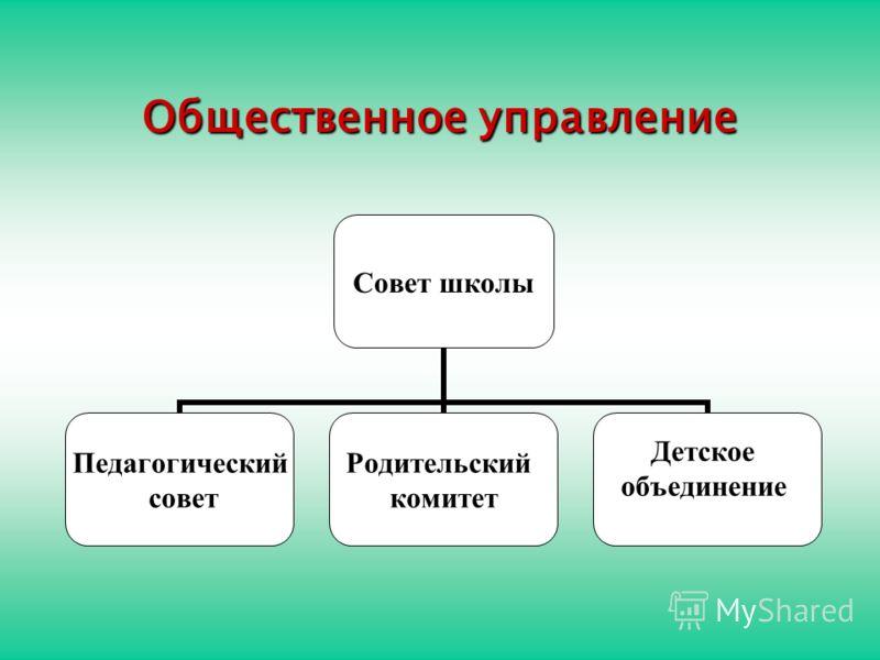 Общественное управление Совет школы Педагогический совет Родительский комитет Детское объединение